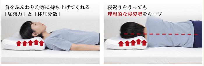モットン枕は横向き寝にはむかない!?