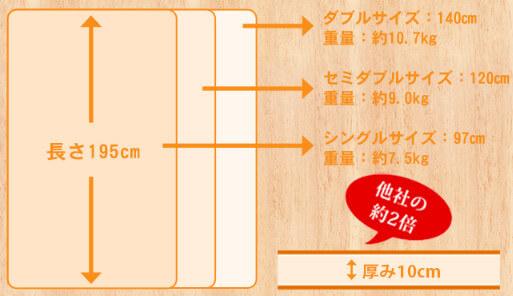 モットンのサイズを確認して、持っているベッドフレームに収まるか確認してください。